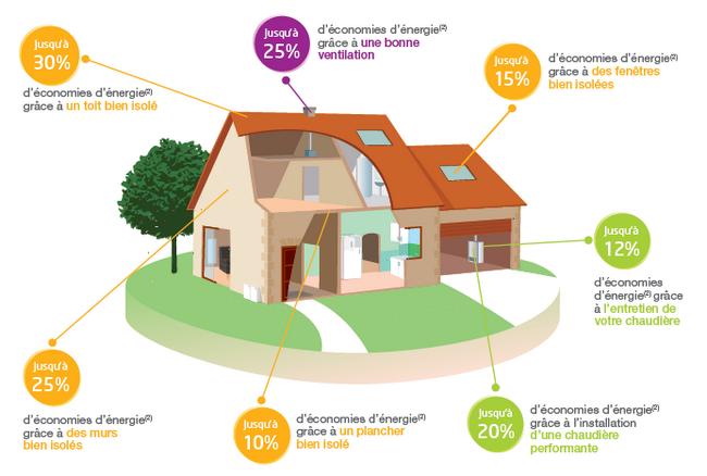 astuces pour chauffer sa maison cet hiver et faire des économies d'énergie
