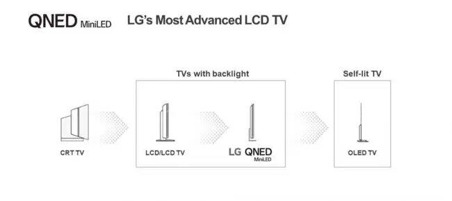 technologie Mini LED offrira un meilleur contrôle de l'éclairage